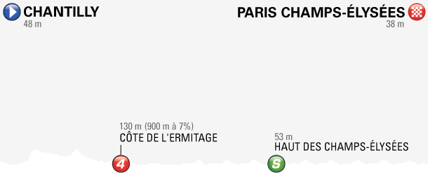 Profilbilde for valgt etappe